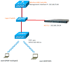 peap and eap fast acs and wireless lan controller eap authentication 01 gif