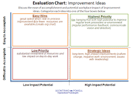Create A New Chart Template From The Selected Chart Improvement Idea Evaluation Chart Template Proposal