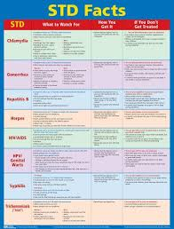 Std Fact Chart Se 38 Answers Sexually Transmitted Disease Std Facts Poster Laminated 22