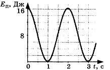 Контрольная работа по теме Механические колебания и волны класс Контрольная работа по теме Механические колебания и волны 4 вариант 3 задание