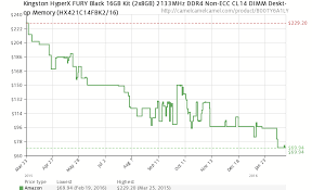 Ddr4 Memory Price Chart Price Check Price Gap Between Ddr3 And Ddr4 Memory Almost Gone