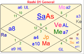 Bill Gates Birth Chart Warren Buffett Vs Bill Gates Rajeev Gupta Silicon Valley