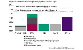 Million Day Chart Chart Of The Day Cbd Office Supply Could Hit 4 6 Million