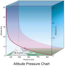 Air Pressure Altitude Chart Full Instruments Kearflex Engineering