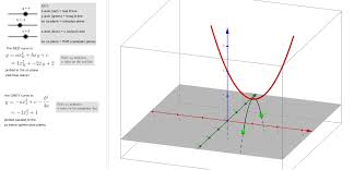 visualizing complex roots of quadratic