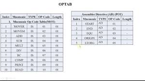 Opcode Chart Two Pass Assembler Of System Programming Basics Part1