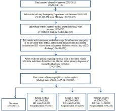 Figure Flow Chart Of Selection Process Ed Emergency