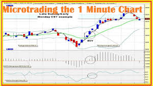 One Way To Trade With The Candlestick Finish Chart Analysis Trading 2018