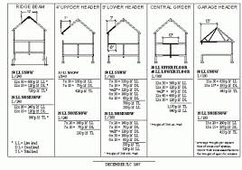 Wood I Beam Span Chart On A Budget Wood Beam Span Calculator Beritadunia Club