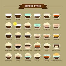 A Complete List Of Coffee Drinks A Helpful Guide Craft
