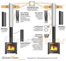 gas fireplace pipe diameter ideas