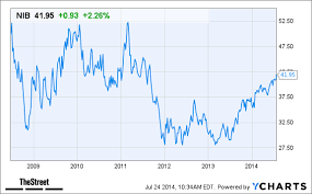 Cocoa Commodity Chart Why Hershey And Mars Should Not Fear Cocoa Price Surges