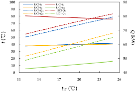 Energies Free Full Text Thermodynamic Evaluation Of Licl