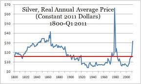Silver Prices Graph 10 Years Currency Exchange Rates