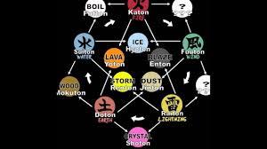 Naruto Sensei Chart All Naruto Elements Naruto Akatsuki