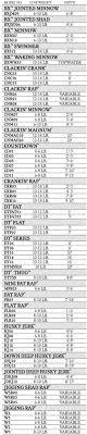Rapala Shad Rap Dive Chart Rapala Depth Chart Related Keywords Suggestions Rapala