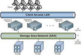 what is a storage area network    sniafigure