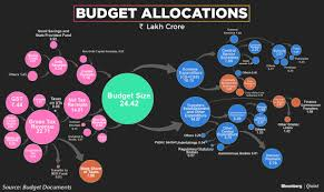 Union Budget India 2018 The Budget In Charts