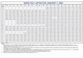 Army National Guard Muta Pay Chart 80 Unusual Army Monthly Pay Chart