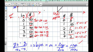 Direct Variation Chart Difference Between Direct And Partial Variation Grade 9 Academic Lesson 5 3 4 7 14