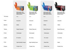 Chemical Safety Gloves Chart Gloveworks Featuring Raised Diamond Texture Ammex