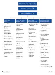 Home Care Agency Organizational Chart County Organizational Chart