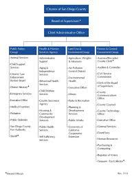 Home Office Organisation Chart County Organizational Chart