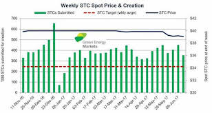 Stc Price Chart 2018 Stc Prices Are Falling What You Need To Know Solar Choice