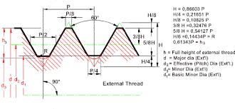 Metric Thread Chart Major Diameter Iso Metric Threads