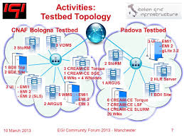 Automatic testing and certification procedure for IGI products in ...