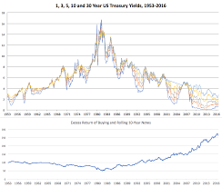 Bond Interest Rates Chart A 63 Year Chart Of Us Interest Rates And The 35 Year Old