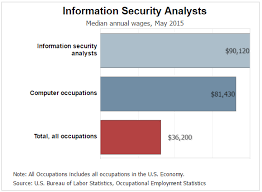 security salary how much does a cyber security engineer make