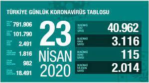 23 Nisan Perşembe koronavirüs Türkiye son durum! Koronavirüsten dolayı kaç  kişi öldü Koronavirüs vaka sayısı, iyileşen sayısı, entübe sayısı! -  Haberler