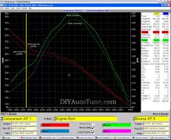 megasquirt carb to efi conversion part 2 ignition control dyno results of megasquirted nova tbi efi and ignition control