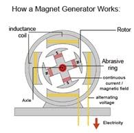 Image Plant Electric Generator Magnet Motor Free Energy Generator Do They Really Work