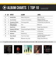 Reggae 2017 Charts Ital Roots Radio Global Reggae Charts June 2017 Issue 2