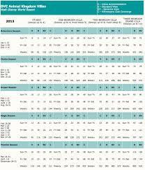 Disney Vacation Club Points Chart 2013 Dvc Point Charts