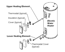 electric water heater heating element replacement how an electric water heater heating element works