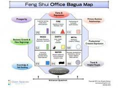 correct feng shui office. Perfect Correct Feng Shui In The Home Office  Enlightening Tips On Business Prosperity Via  Open Spaces With Correct A