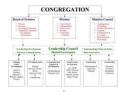Organizational Chart Unitarian Universalist Fellowship Of