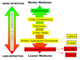 Communication Media Channels Of Business Communication Principles Of Management