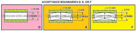 Geometric Dimensioning And Tolerancing Form Tolerances