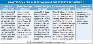 Cancer Psa Chart Psa Levels Age Chart Www Bedowntowndaytona Com