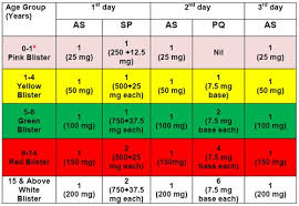 Treatment Of Malaria Malaria Site