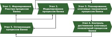 Оптимизация бизнес процесса ЗападноСибирского банка ОАО Сбербанк  Рис 2 12 Этапы реализации Системы управления процессами