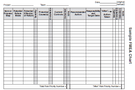 Fmea Chart Failure Mode And Effects Analysis
