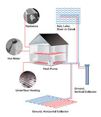 water source heat pump system diagram. Perfect Source Ground Source Heat Pump Diagram With Water System R