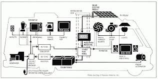 rv inverter wiring diagram wiring diagram and schematic diagram rv battery isolator wiring at Motorhome Battery Wiring Diagram