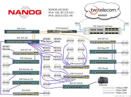nanog  network diagram   north american network operators groupnanog  network diagram