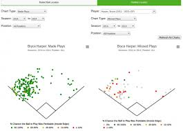 Spray Charts Sabermetrics Library